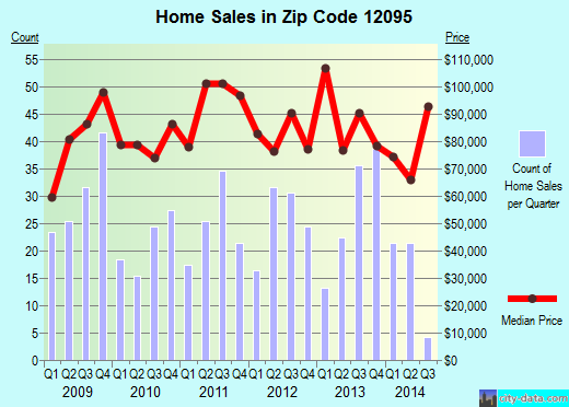 Zip code 12095 (JOHNSTOWN, New York) real estate house value trends
