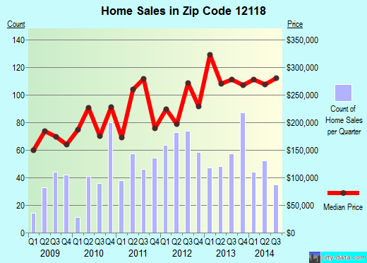 Zip code 12118 (Mechanicville, New York) real estate house value trends