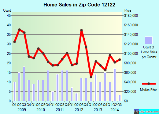 Zip code 12122 (Middleburgh, New York) real estate house value trends