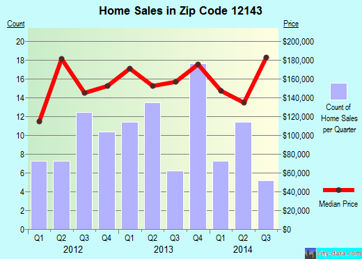 Zip code 12143 (Ravena, New York) real estate house value trends