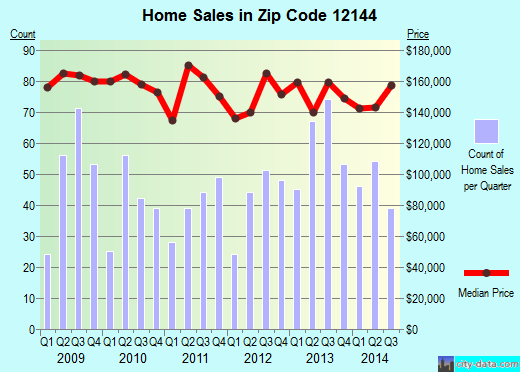 Zip code 12144 (Rensselaer, New York) real estate house value trends