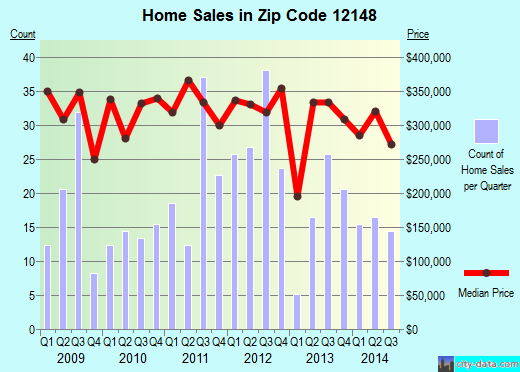 Zip code 12148 (, New York) real estate house value trends