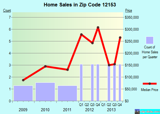 Zip code 12153 (Averill Park, New York) real estate house value trends