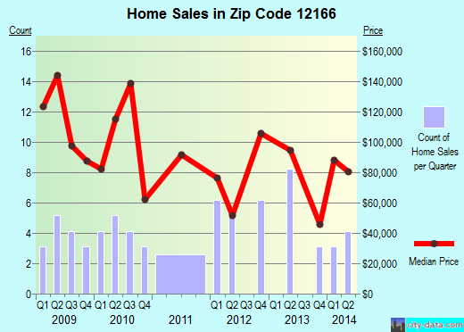 Zip code 12166 (SPRAKERS, New York) real estate house value trends