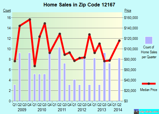Zip code 12167 (Stamford, New York) real estate house value trends