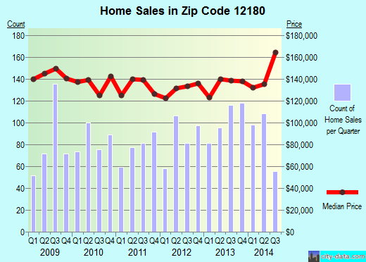 Zip code 12180 (Troy, New York) real estate house value trends
