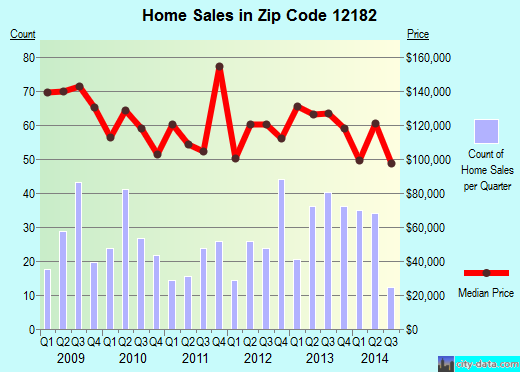 Zip code 12182 (Troy, New York) real estate house value trends