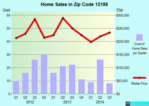 Zip code 12186 (Voorheesville, New York) real estate house value trends