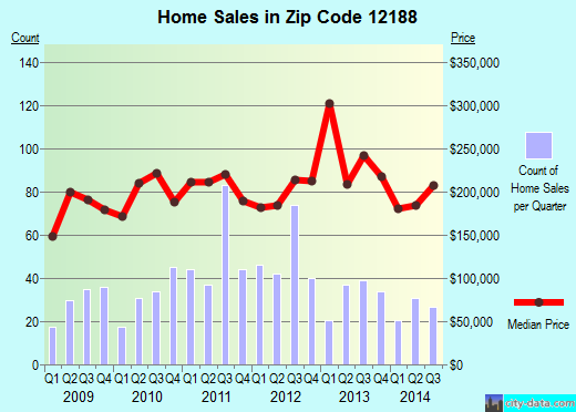 Zip code 12188 (Waterford, New York) real estate house value trends