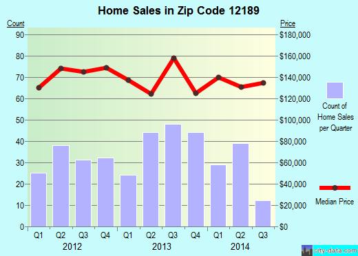 Zip code 12189 (Watervliet, New York) real estate house value trends