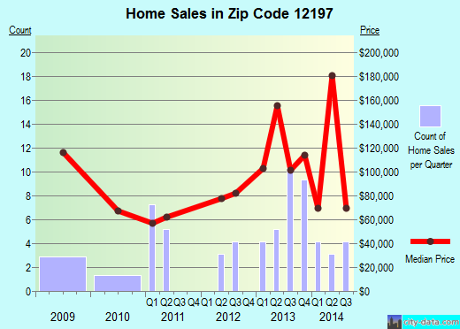 Zip code 12197 (, New York) real estate house value trends