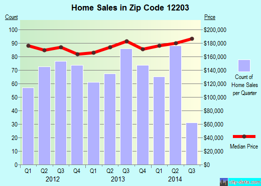 Zip code 12203 (Albany, New York) real estate house value trends
