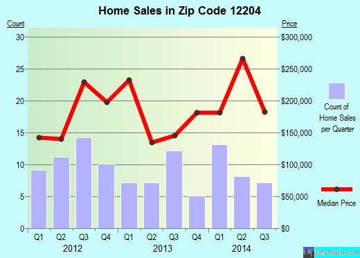 Zip code 12204 (Menands, New York) real estate house value trends