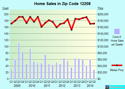 Zip code 12208 (ALBANY, New York) real estate house value trends