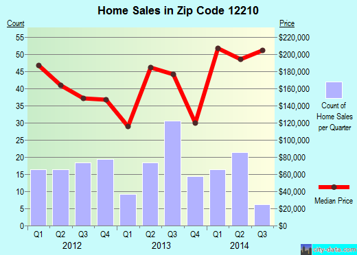 Zip code 12210 (Albany, New York) real estate house value trends