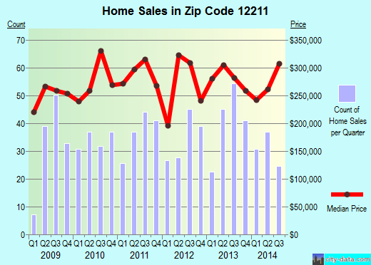 Zip code 12211 (Albany, New York) real estate house value trends