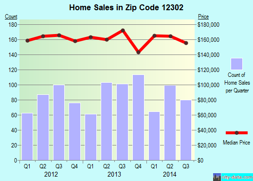 Zip code 12302 (East Glenville, New York) real estate house value trends
