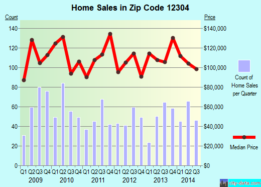 Zip code 12304 (Schenectady, New York) real estate house value trends