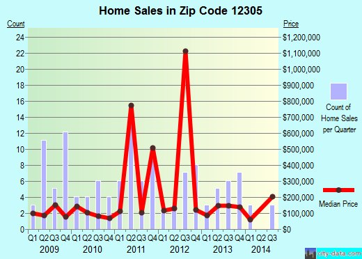 Zip code 12305 (Schenectady, New York) real estate house value trends