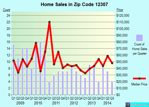 Zip code 12307 (Schenectady, New York) real estate house value trends