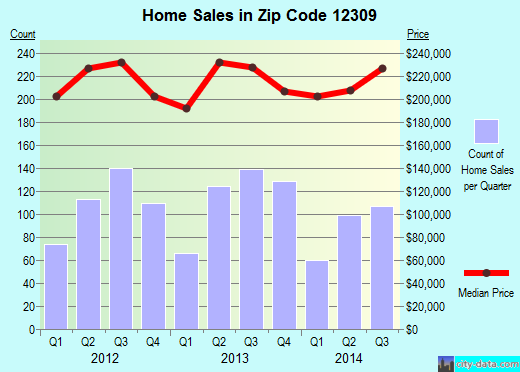 Zip code 12309 (Schenectady, New York) real estate house value trends