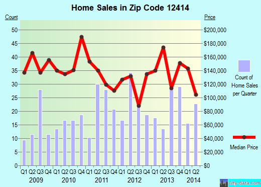 Zip code 12414 (Catskill, New York) real estate house value trends