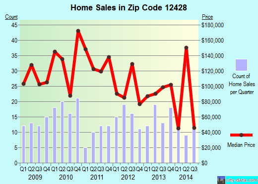 Zip code 12428 (ELLENVILLE, New York) real estate house value trends
