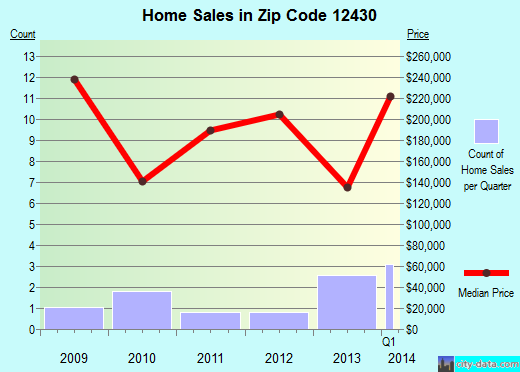 Zip code 12430 (Fleischmanns, New York) real estate house value trends
