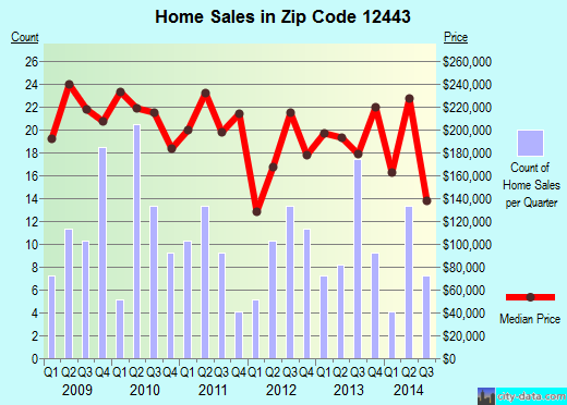 Zip code 12443 (HURLEY, New York) real estate house value trends