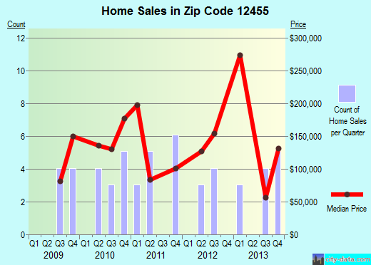 Zip code 12455 (Margaretville, New York) real estate house value trends