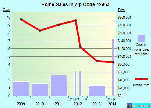 Zip code 12463 (Palenville, New York) real estate house value trends