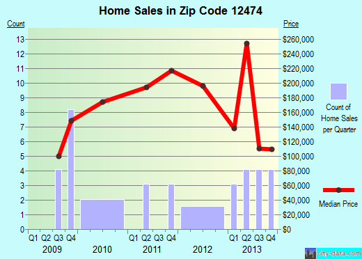 Zip code 12474 (, New York) real estate house value trends
