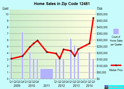 Zip code 12481 (Shokan, New York) real estate house value trends