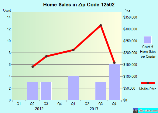 Zip code 12502 (, New York) real estate house value trends