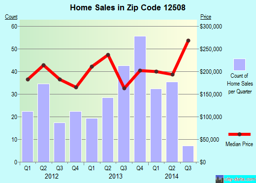 Zip code 12508 (Beacon, New York) real estate house value trends