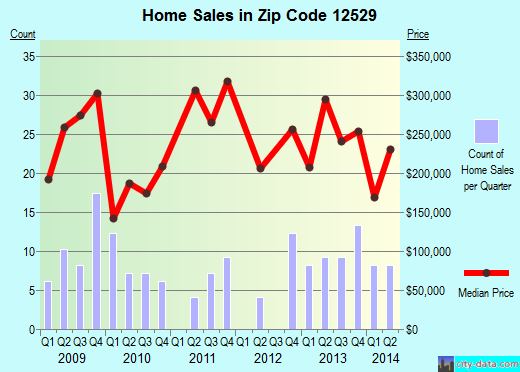 Zip code 12529 (HILLSDALE, New York) real estate house value trends