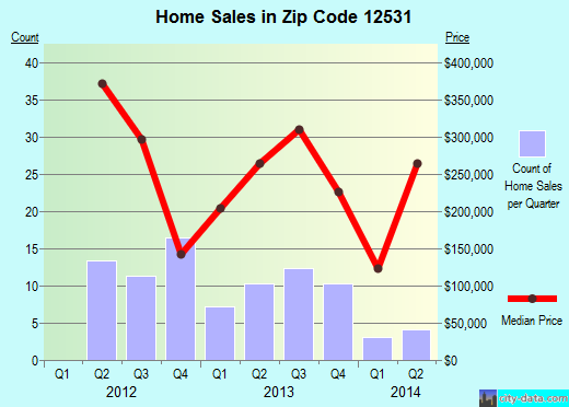 Zip code 12531 (, New York) real estate house value trends