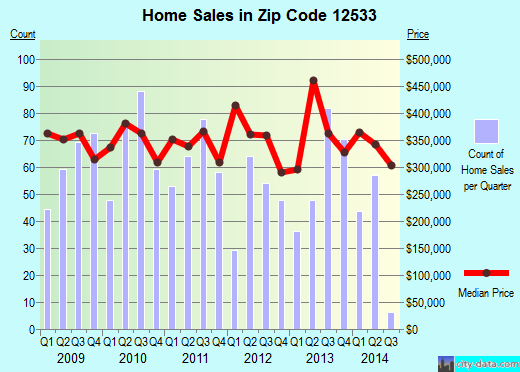 Zip code 12533 (Hopewell Junction, New York) real estate house value trends