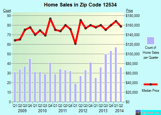 Zip code 12534 (Stottville, New York) real estate house value trends