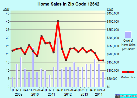 Zip code 12542 (Marlboro, New York) real estate house value trends