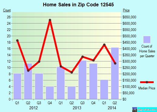 Zip code 12545 (Millbrook, New York) real estate house value trends