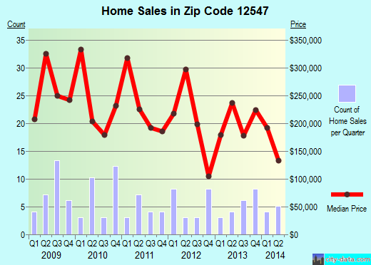 Zip code 12547 (Milton, New York) real estate house value trends
