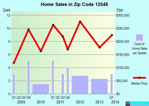 Zip code 12548 (, New York) real estate house value trends