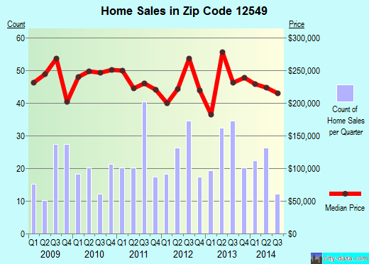 Zip code 12549 (MONTGOMERY, New York) real estate house value trends