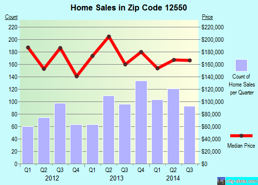 Zip code 12550 (Orange Lake, New York) real estate house value trends