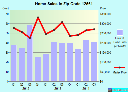 Zip code 12561 (New Paltz, New York) real estate house value trends
