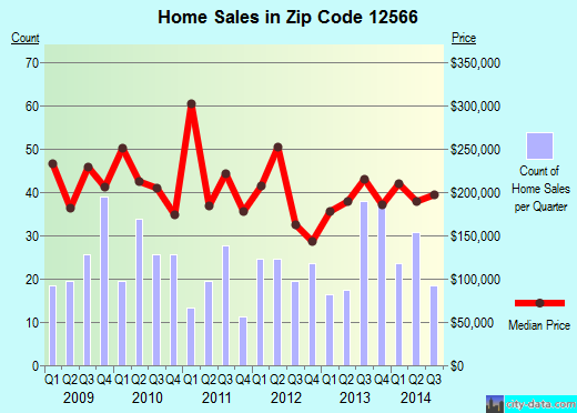 Zip code 12566 (Walker Valley, New York) real estate house value trends