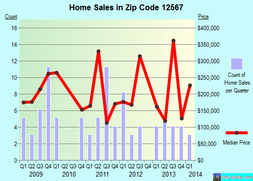 Zip code 12567 (Pine Plains, New York) real estate house value trends
