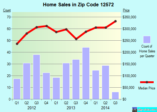 Zip code 12572 (Rhinebeck, New York) real estate house value trends
