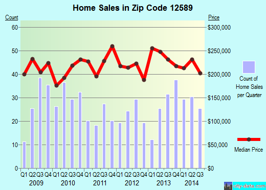 Zip code 12589 (Wallkill, New York) real estate house value trends